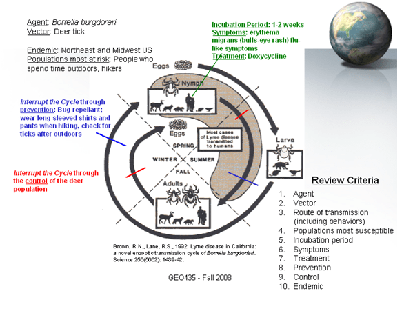 Geography of Health and Disease (GEO 435)